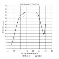 Diagramma-Compound