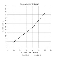 Diagramma-Longbow