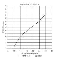 Diagramma-Ricurvo