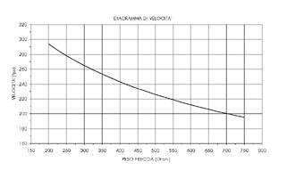 Diagramma-Velocita